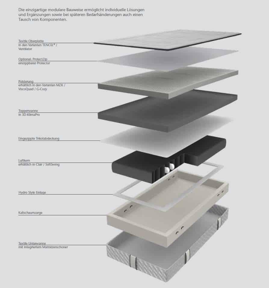 aquabest wasserbetten air matratze siebenschlaf 2 - AIR-MATRATZE